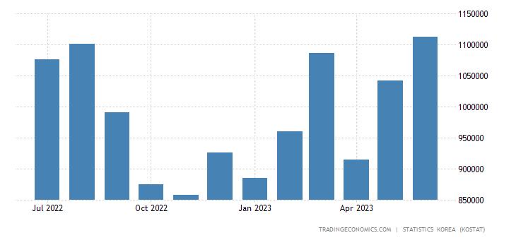South Korea Exports to Mexico