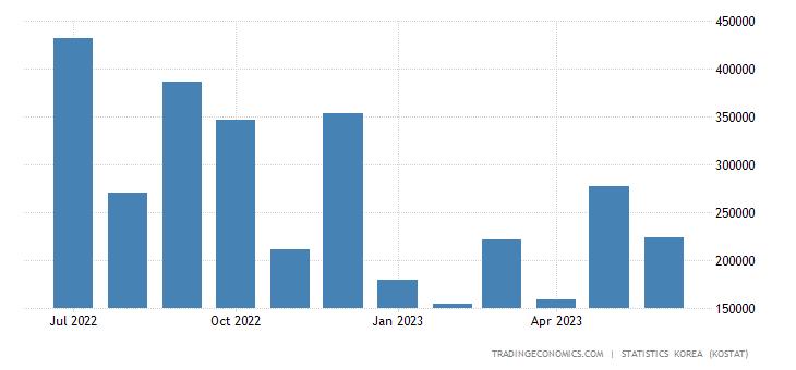 South Korea Exports to New Zealand