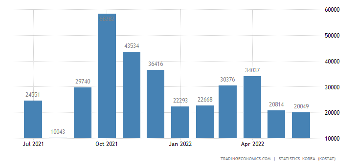 South Korea Exports to Oman