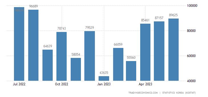 South Korea Exports to Pakistan