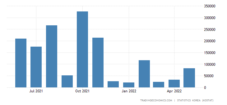 South Korea Exports to Panama