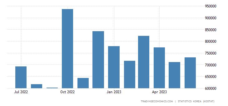 South Korea Exports to Poland