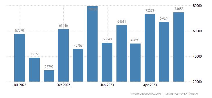 South Korea Exports to Qatar