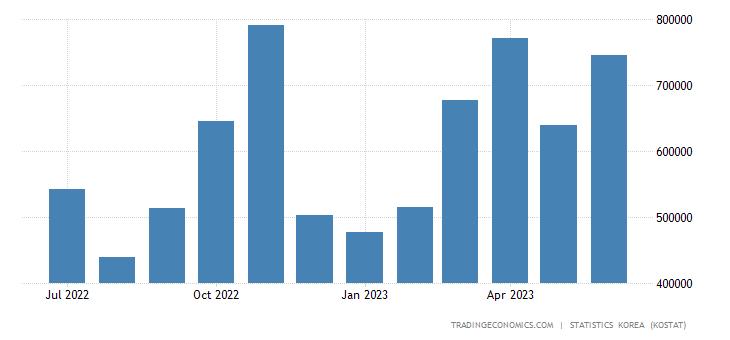 South Korea Exports to Russia