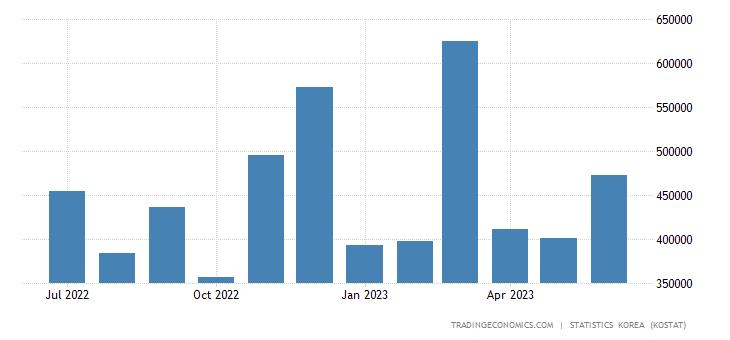 South Korea Exports to Saudi Arabia