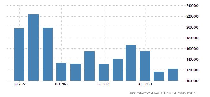 South Korea Exports to Singapore
