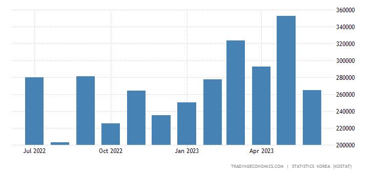 South Korea Exports to Spain