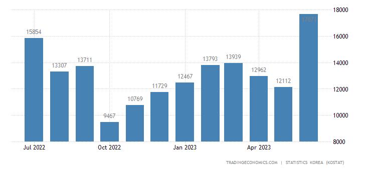 South Korea Exports to Sri Lanka