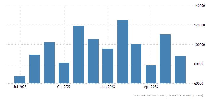 South Korea Exports to Switzerland