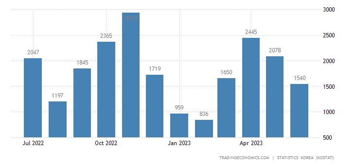 South Korea Exports to Syria