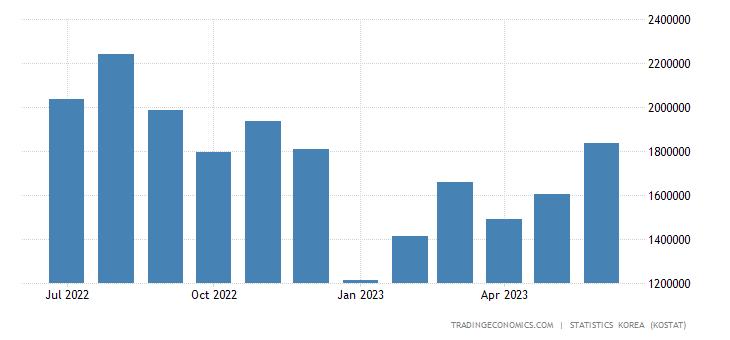 South Korea Exports to Taiwan