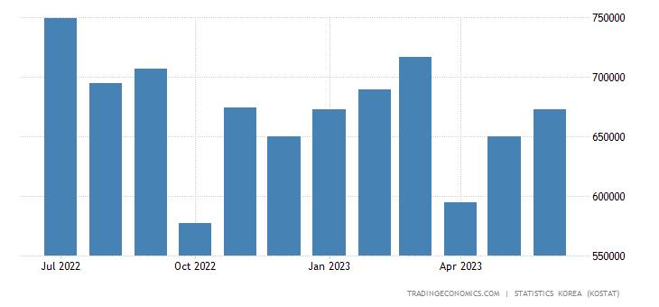 South Korea Exports to Thailand