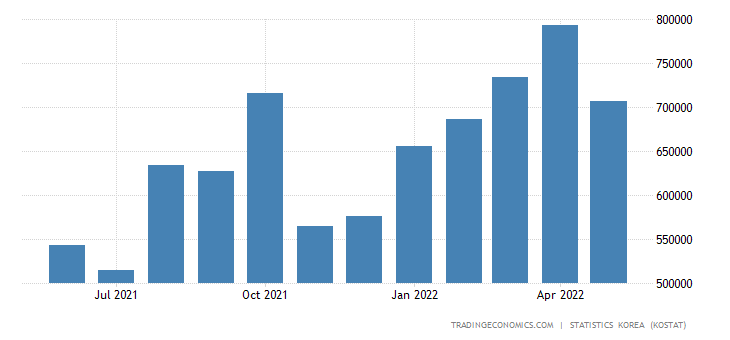 South Korea Exports to Turkey