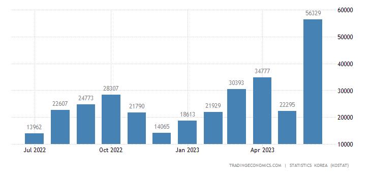 South Korea Exports to Ukraine