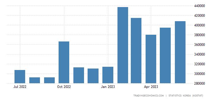 South Korea Exports to United Arab Emirates