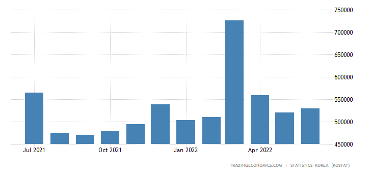 South Korea Exports to United Kingdom