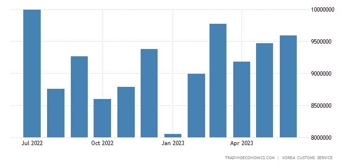 South Korea Exports to United States