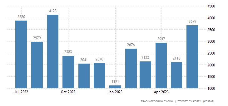 South Korea Exports to Venezuela