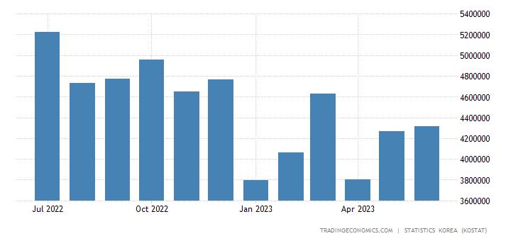 South Korea Exports to Vietnam