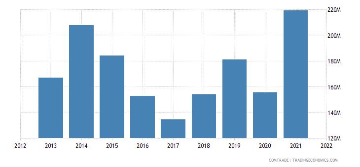 south korea exports tunisia