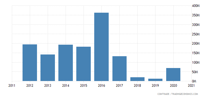 south korea exports turkmenistan