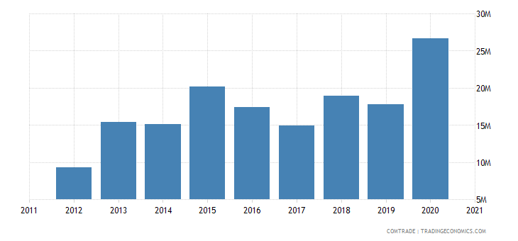 south korea exports uganda
