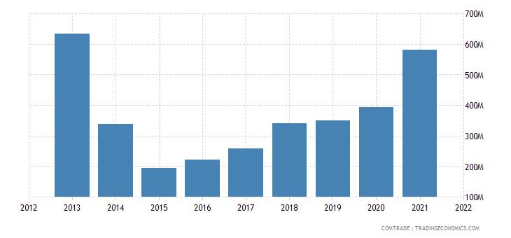south korea exports ukraine