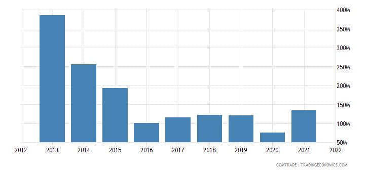 south korea exports uruguay