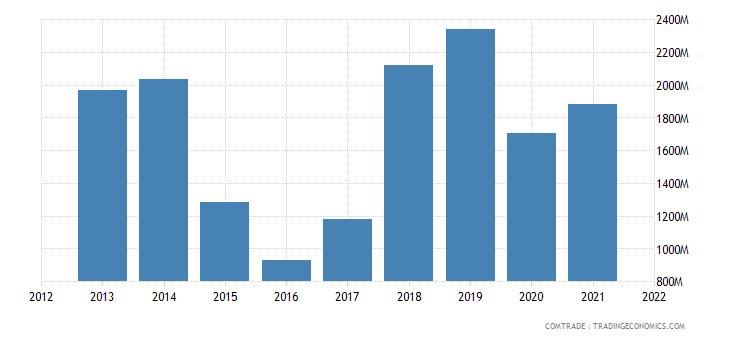 south korea exports uzbekistan