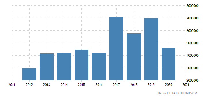 south korea exports vanuatu