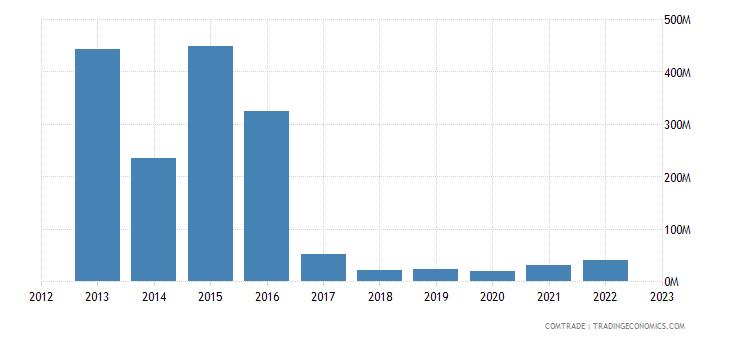 south korea exports venezuela