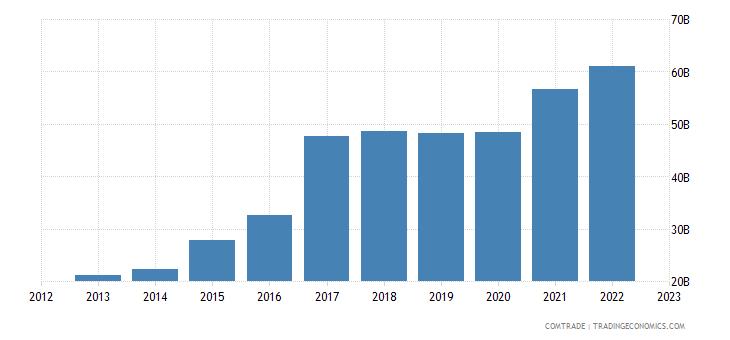 south korea exports vietnam