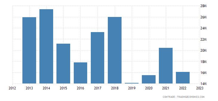 south korea exports zimbabwe