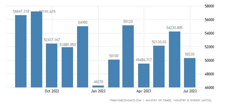 South Korea Exports