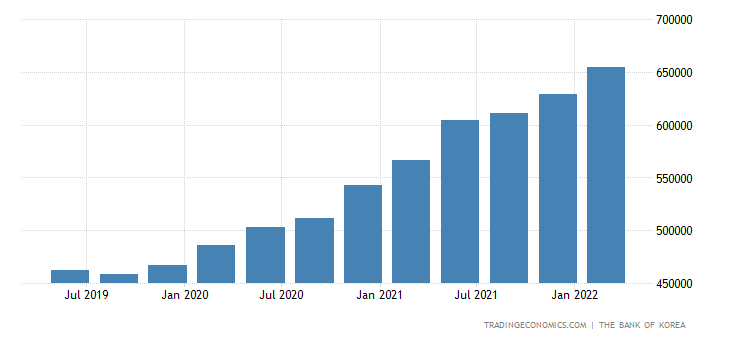 South Korea Total Gross External Debt
