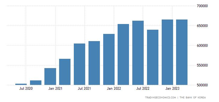 South Korea Total Gross External Debt