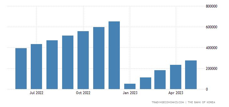 South Korea Fiscal Expenditure