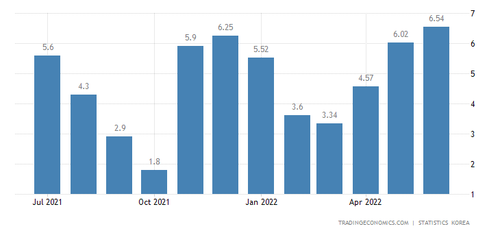 South Korea Food Inflation