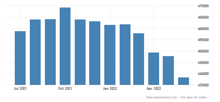 South Korea Foreign Exchange Reserves