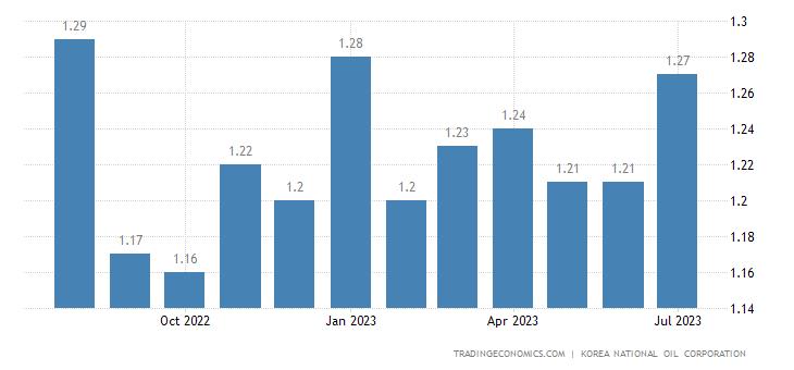 South Korea Gasoline Prices