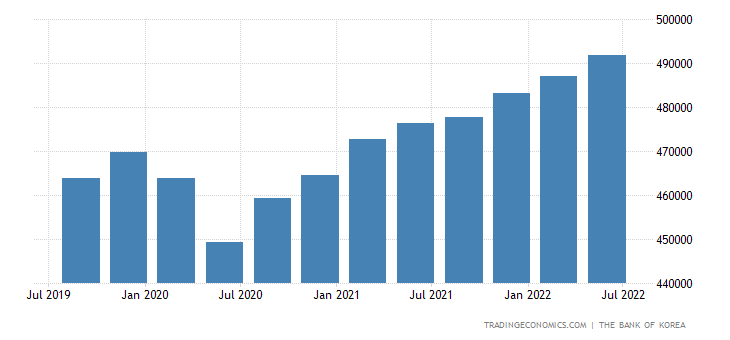 South Korea GDP Constant Prices