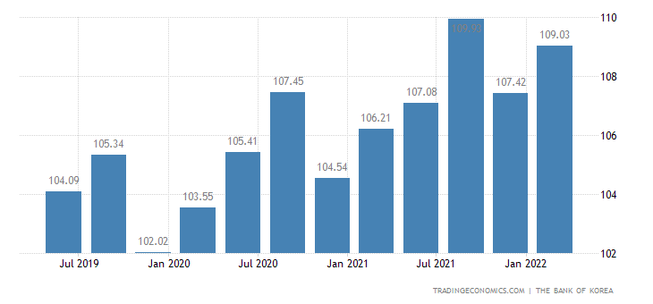 South Korea GDP Deflator