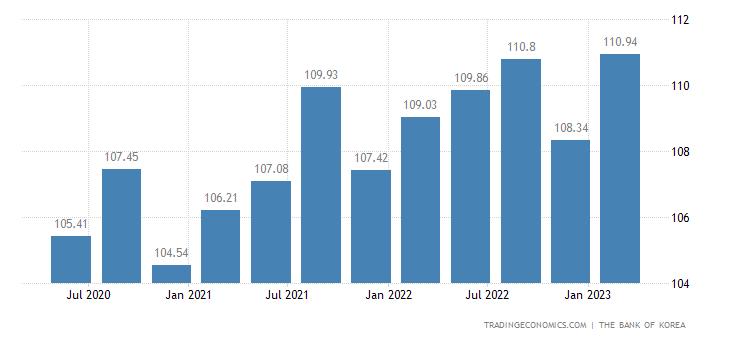 South Korea GDP Deflator