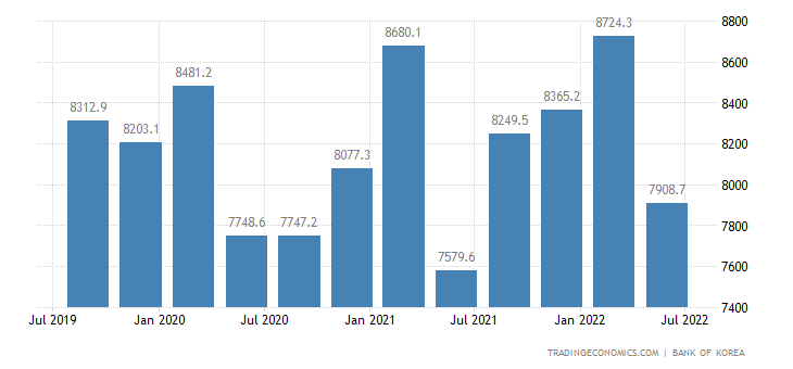 South Korea GDP From Agriculture