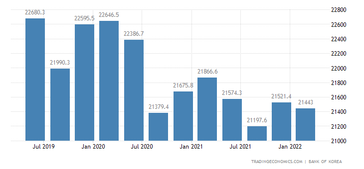 South Korea GDP From Construction