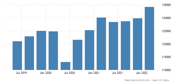 South Korea GDP From Manufacturing
