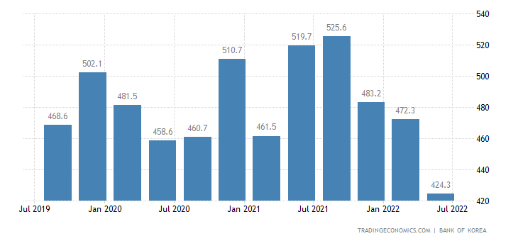 South Korea GDP From Mining