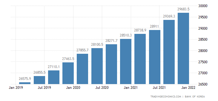 South Korea GDP From Public Administration