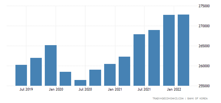 South Korea GDP From Services
