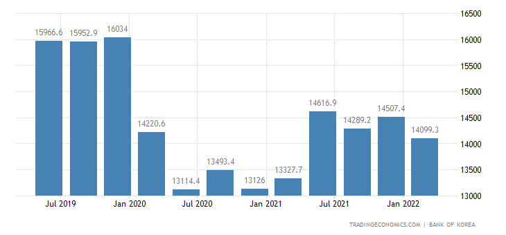 South Korea GDP From Transport